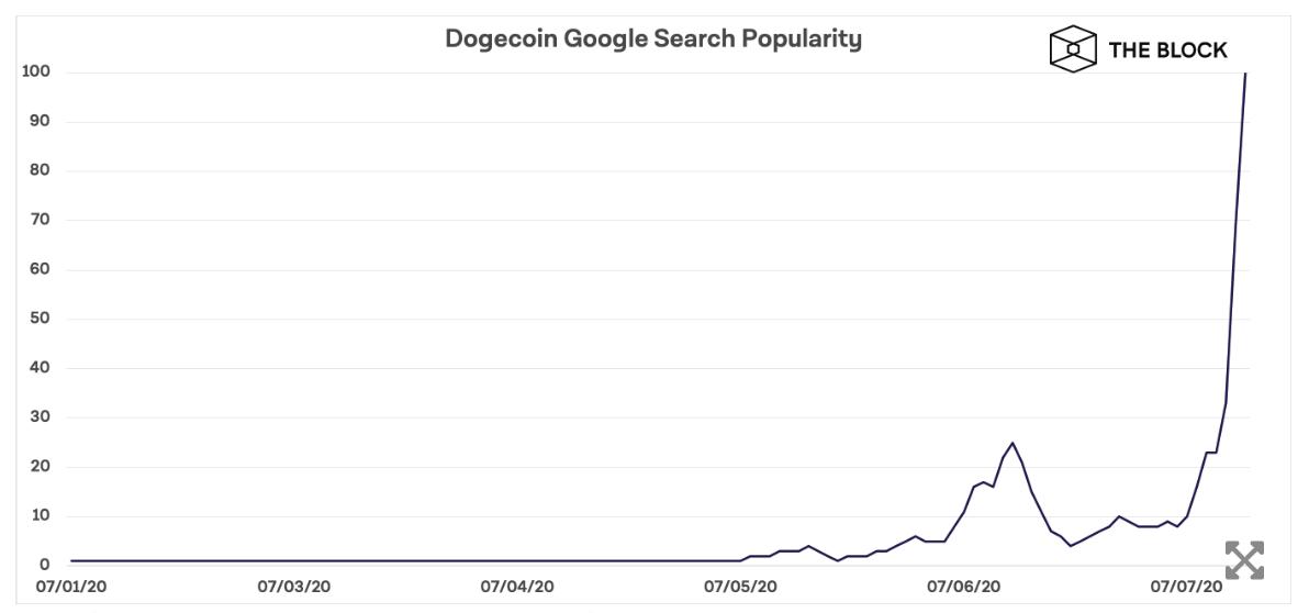 google trend dogecoin