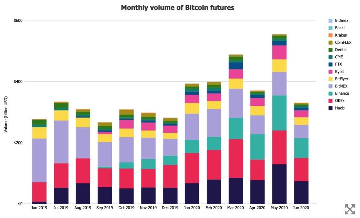 khối lượng bitcoin futures