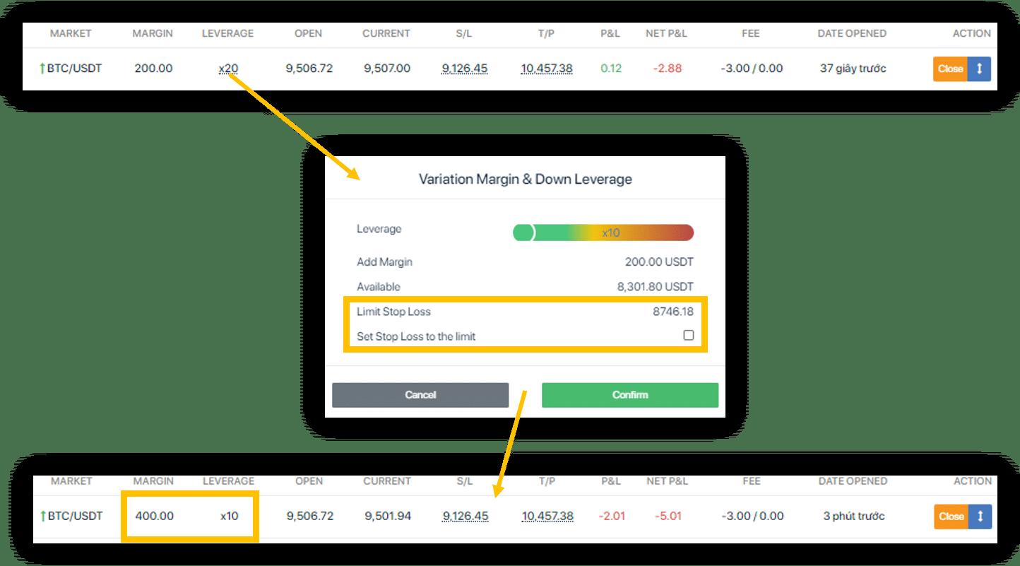 raise margin and lower leverage
