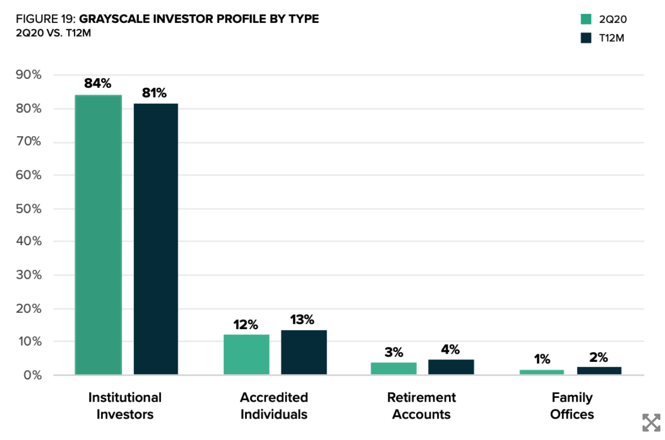 quỹ đầu tư Grayscale
