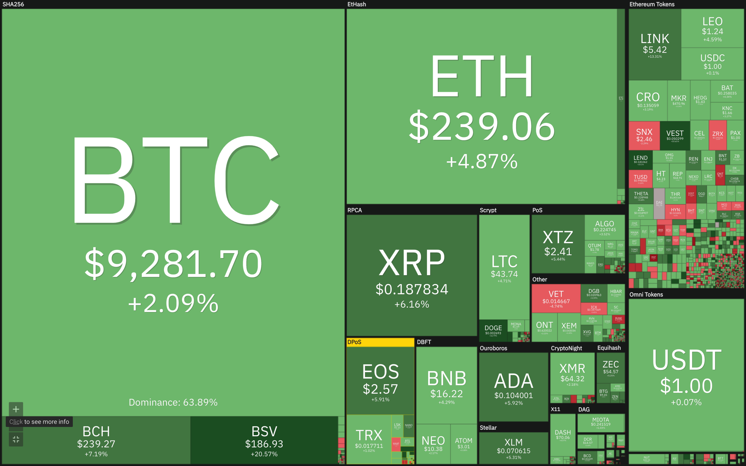 Panoramica del mercato valutario virtuale