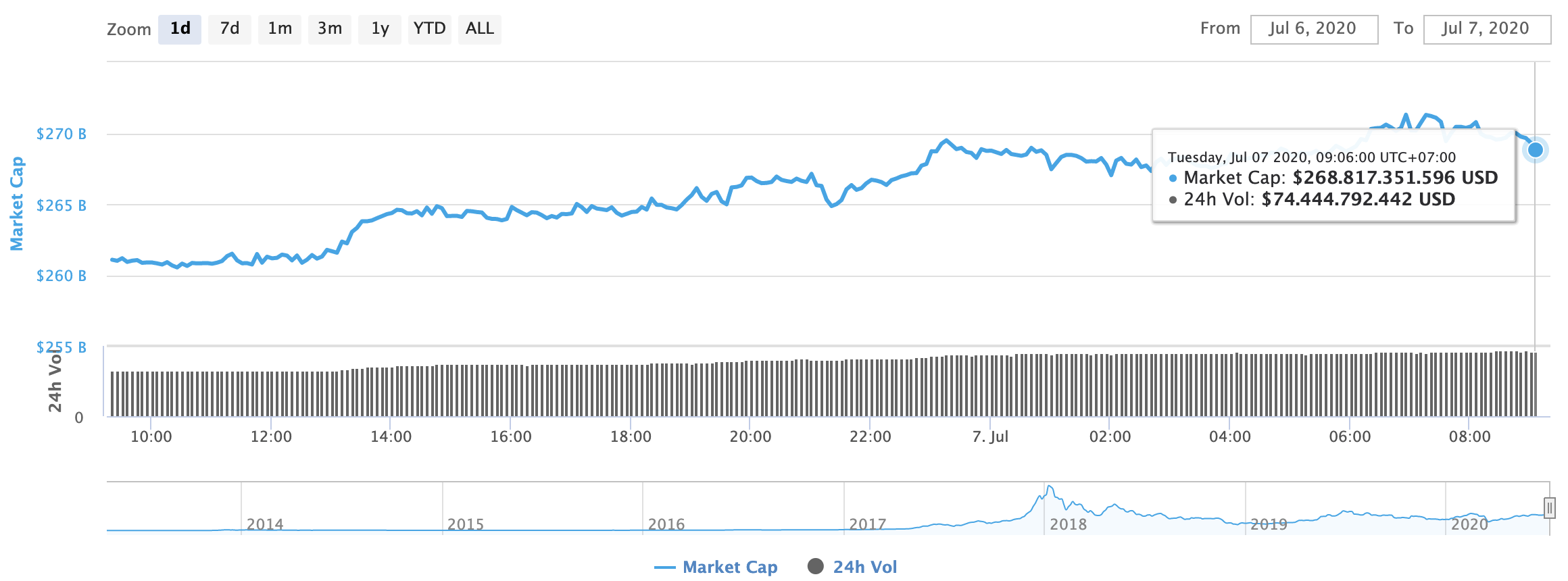 Capitalizzazione di mercato totale delle criptovalute