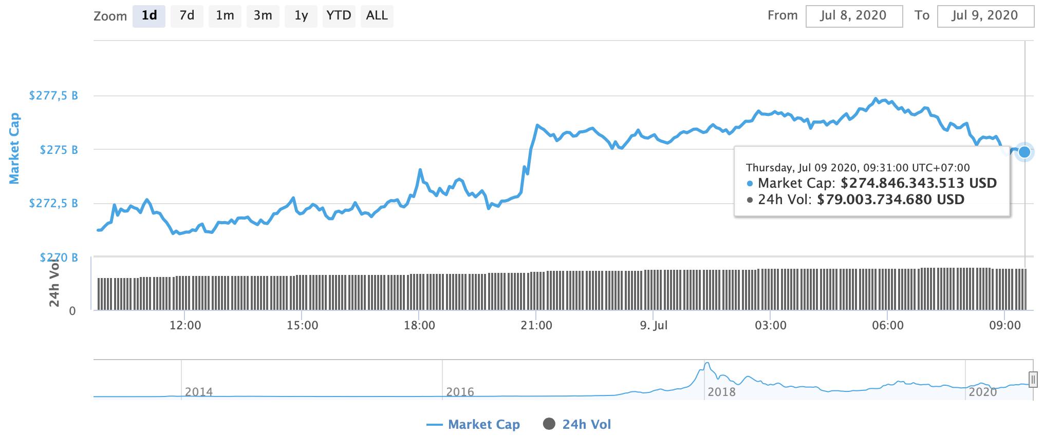 tổng vốn hóa thị trường
