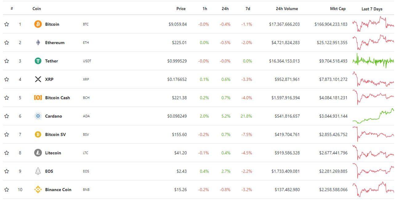 Top 10 đồng tiền mã hóa