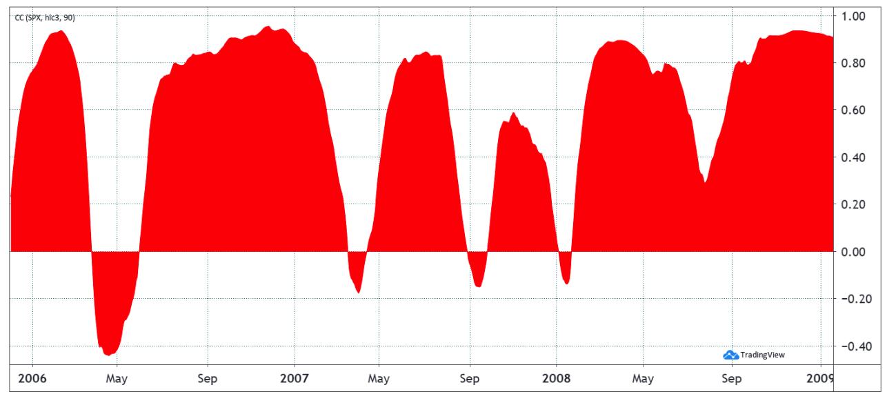 Tương quan 90 ngày của Apple (AAPL) và S & P 500