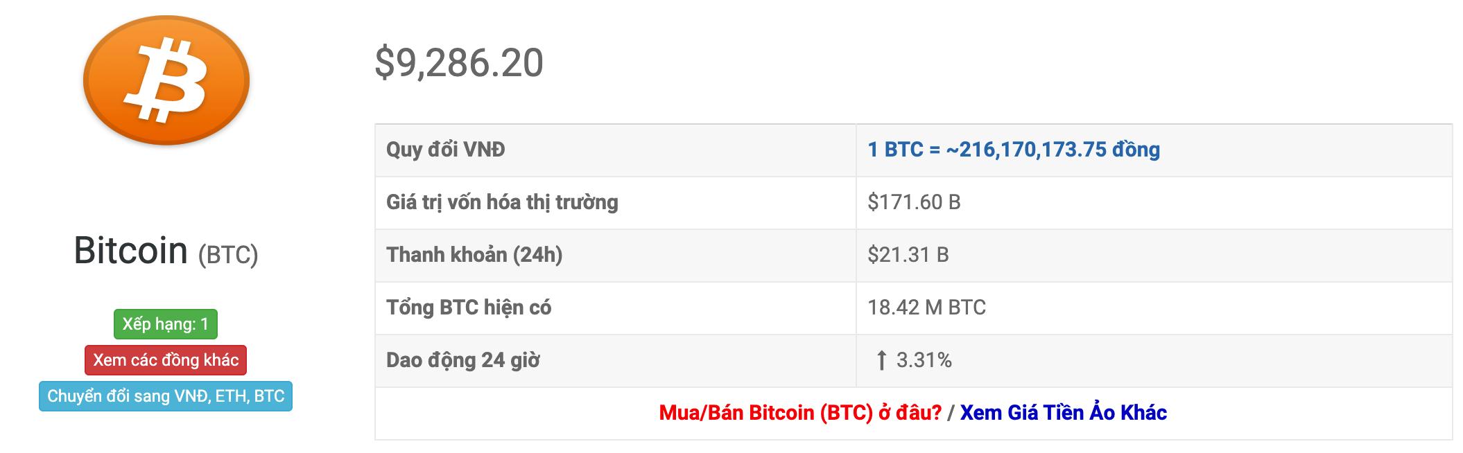 Tasso di cambio bitcoin
