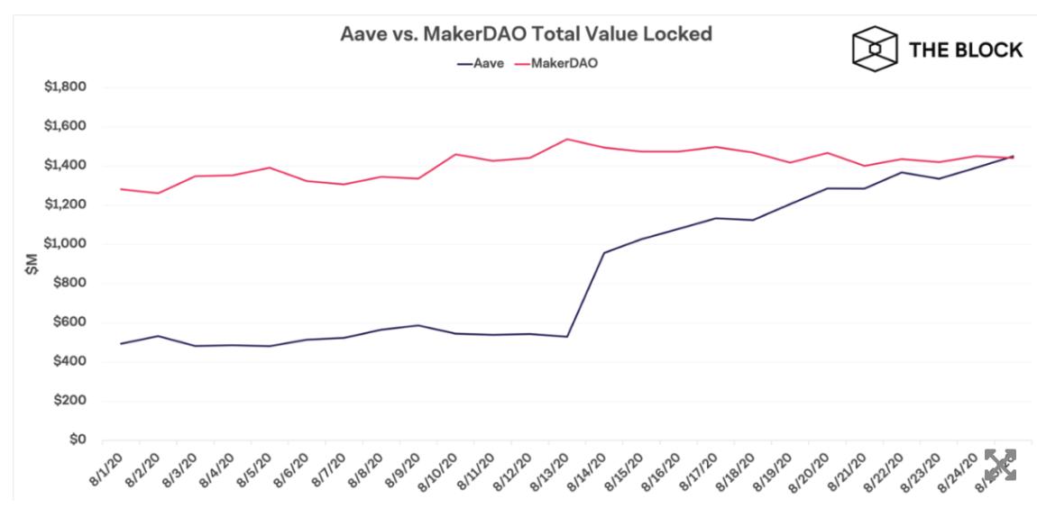 celková hodnota uzamčených hodnot MakerDAO a Aave