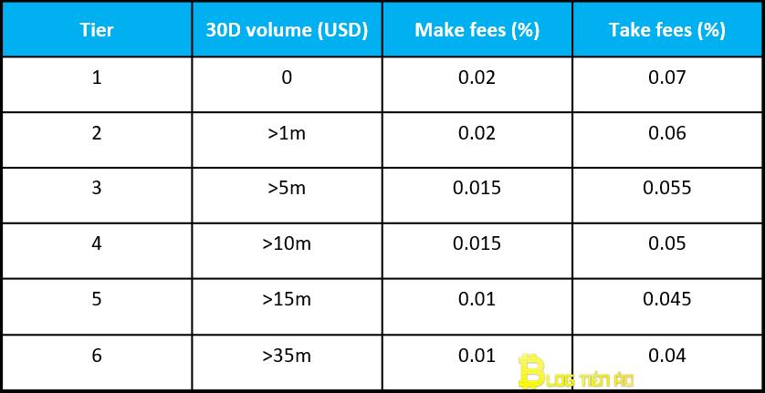 transactiekosten per ftx