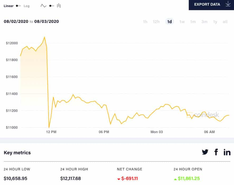 Bitcoin-prijsbewegingen 24 uur