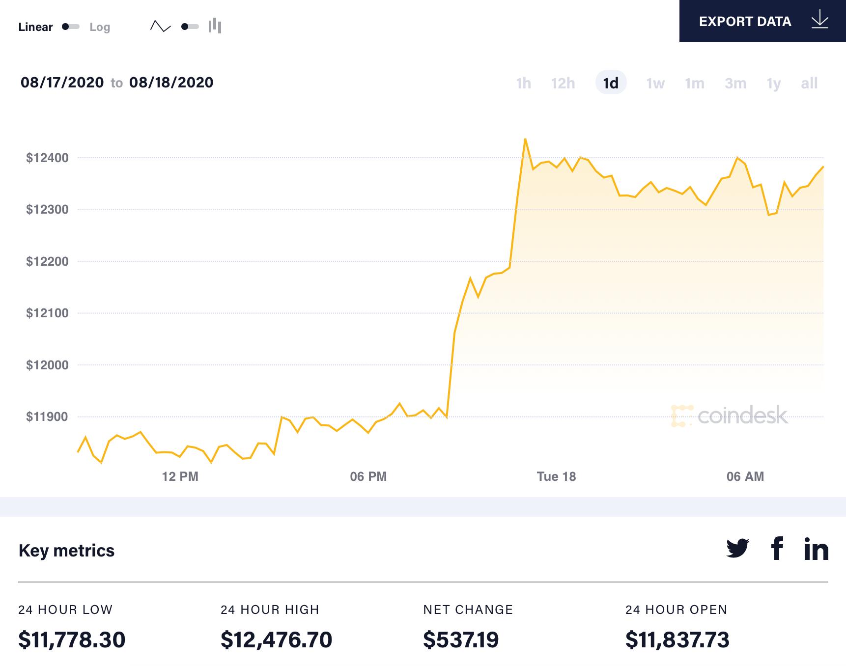 diễn biến giá bitcoin 24h