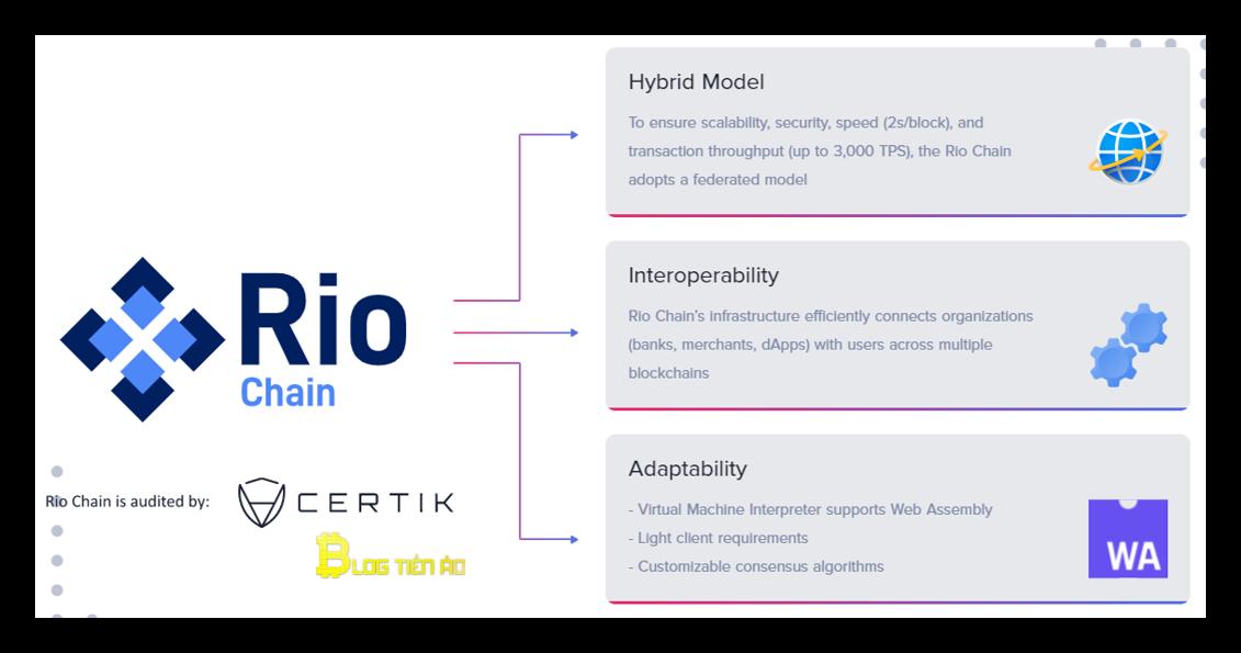 rio blockchain trên mantra dao