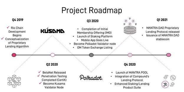 roadmap-mantra-dao