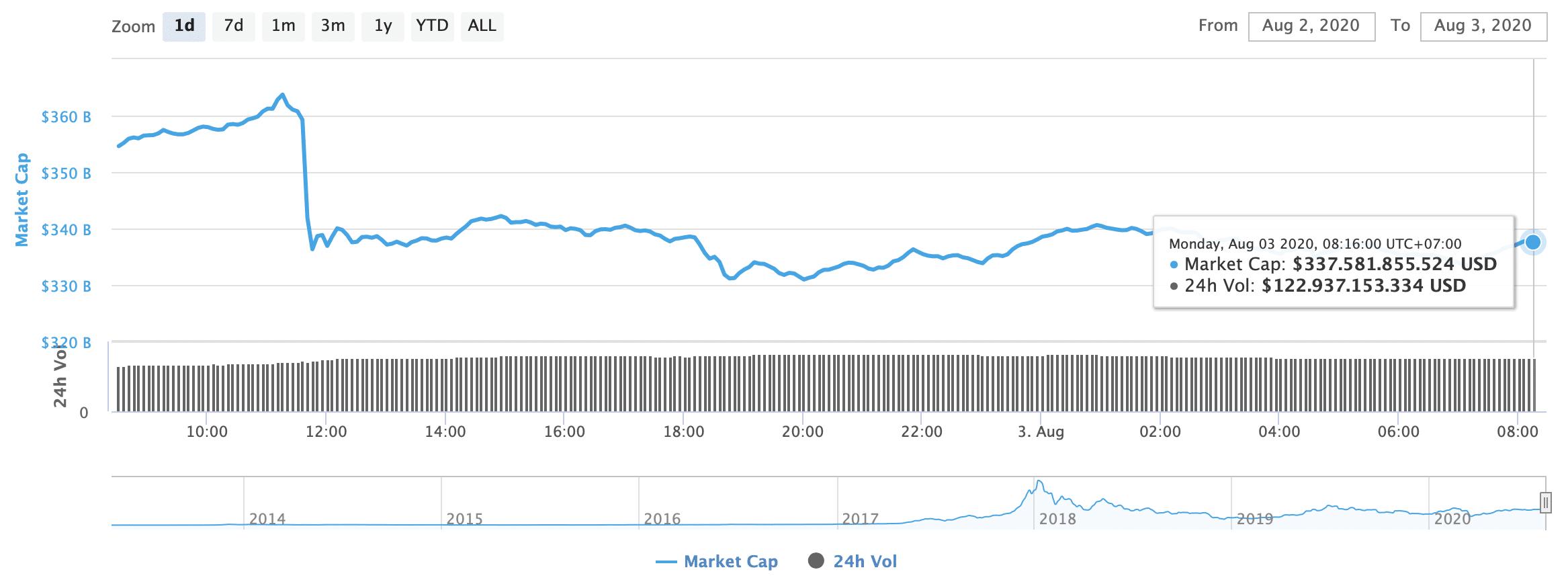 Totale marktkapitalisatie van cryptocurrencies