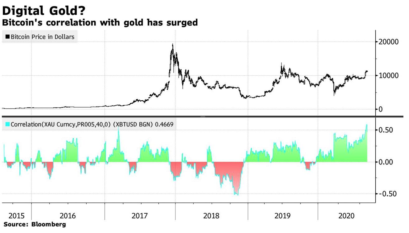 correlatie tussen goud en bitcoin