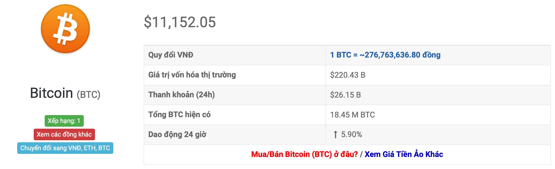 Bitcoin wisselkoers vandaag