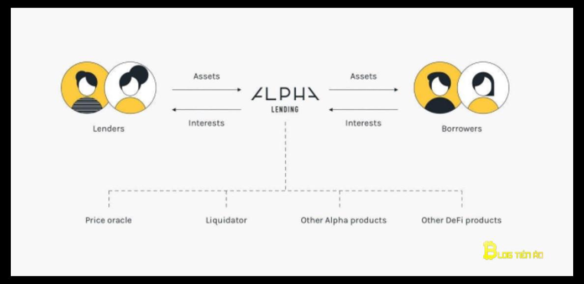 alpha lending sản phẩm của alpha finance lab