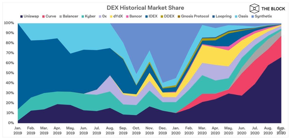 dex exchanges