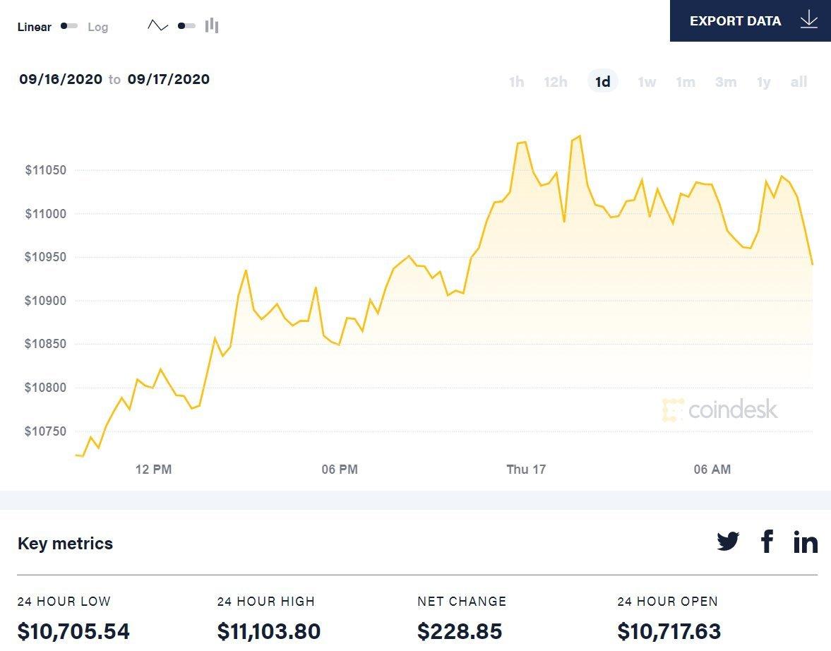 Bitcoin price movements