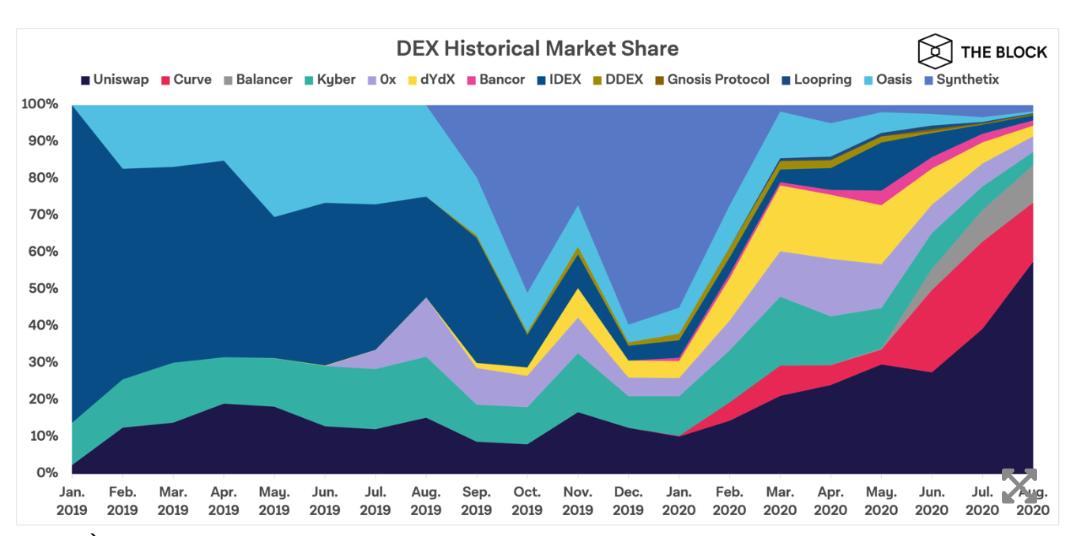 scambi di dex