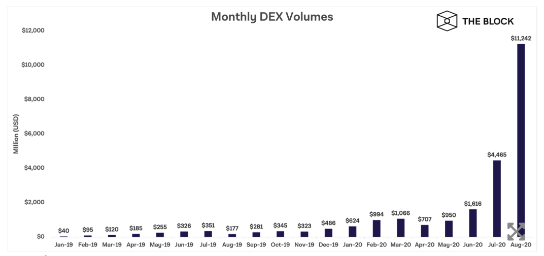 volume dex