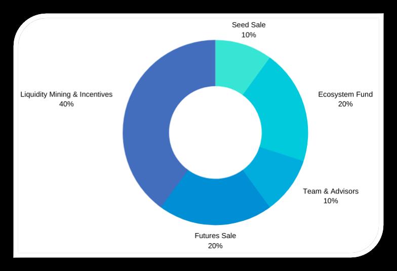 代币客家金融的分布