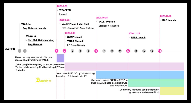 roadmap của flamingo