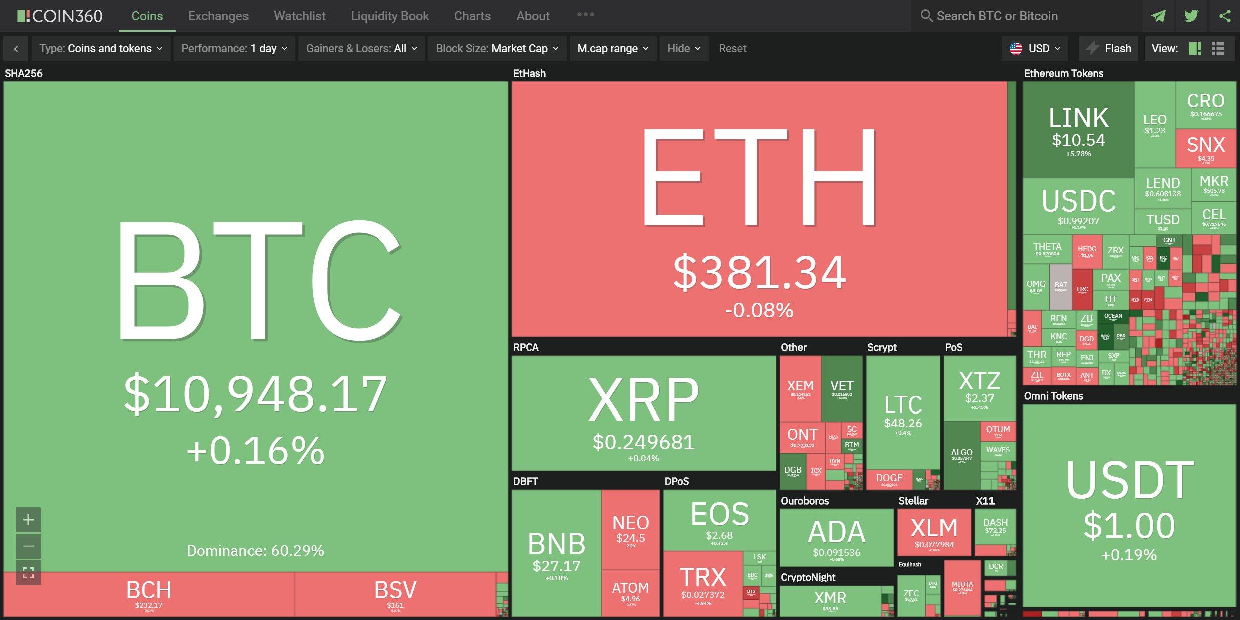Celková kapitalizace trhu ve virtuální měně