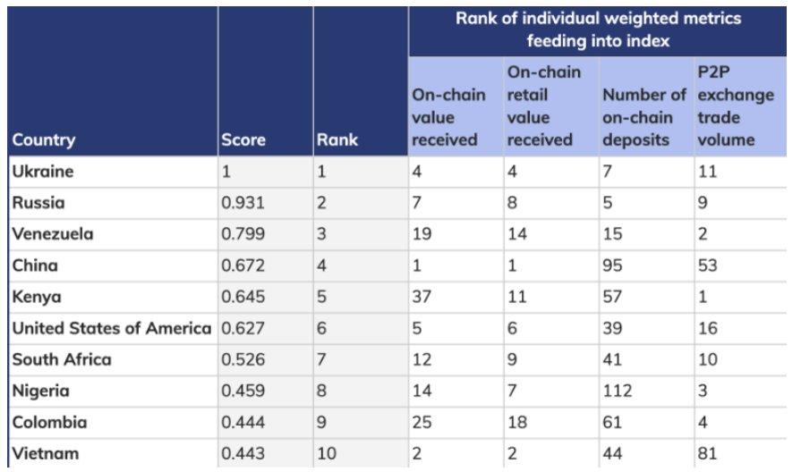 top 10 quốc gia về chỉ số chấp nhận tiền điện tử