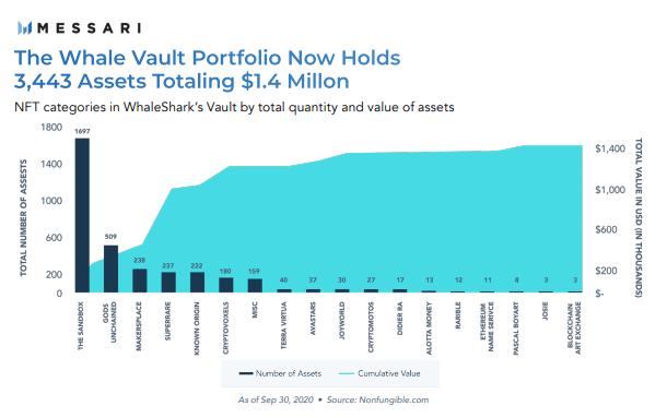 Портфель NFT у WhaleShark Vault за загальною кількістю та вартістю активів