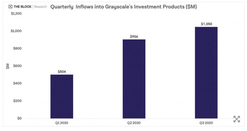 Grayscale เพิ่มทุน