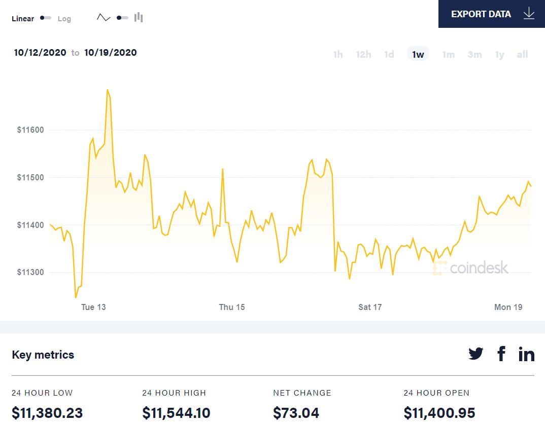 7 day bitcoin price movement