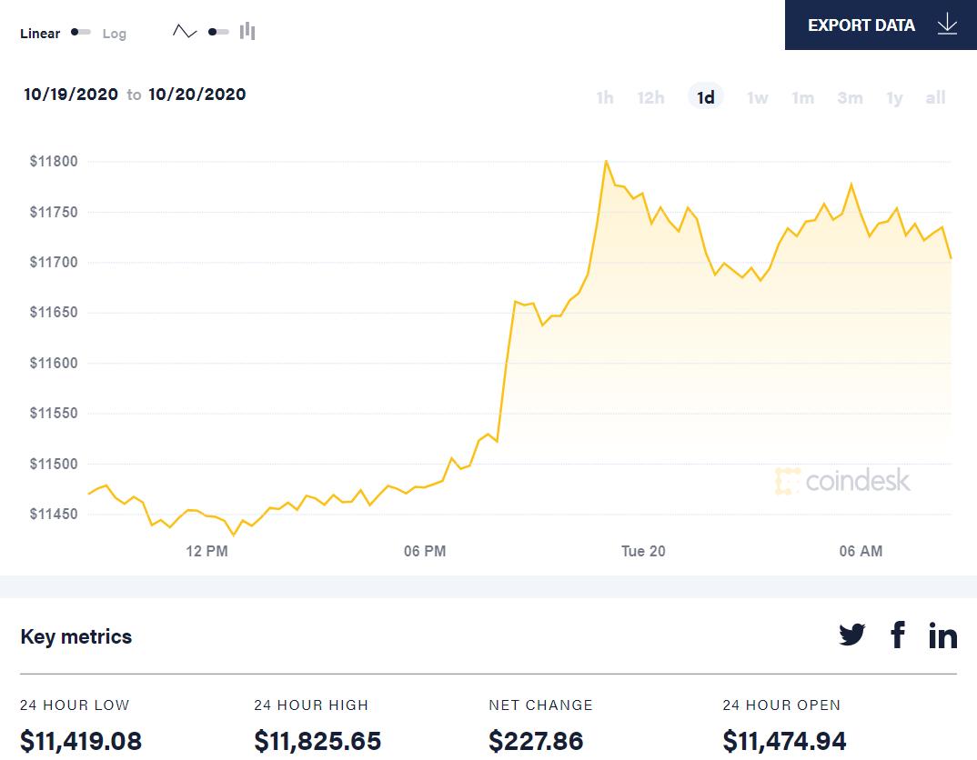 ចលនាតម្លៃ Bitcoin