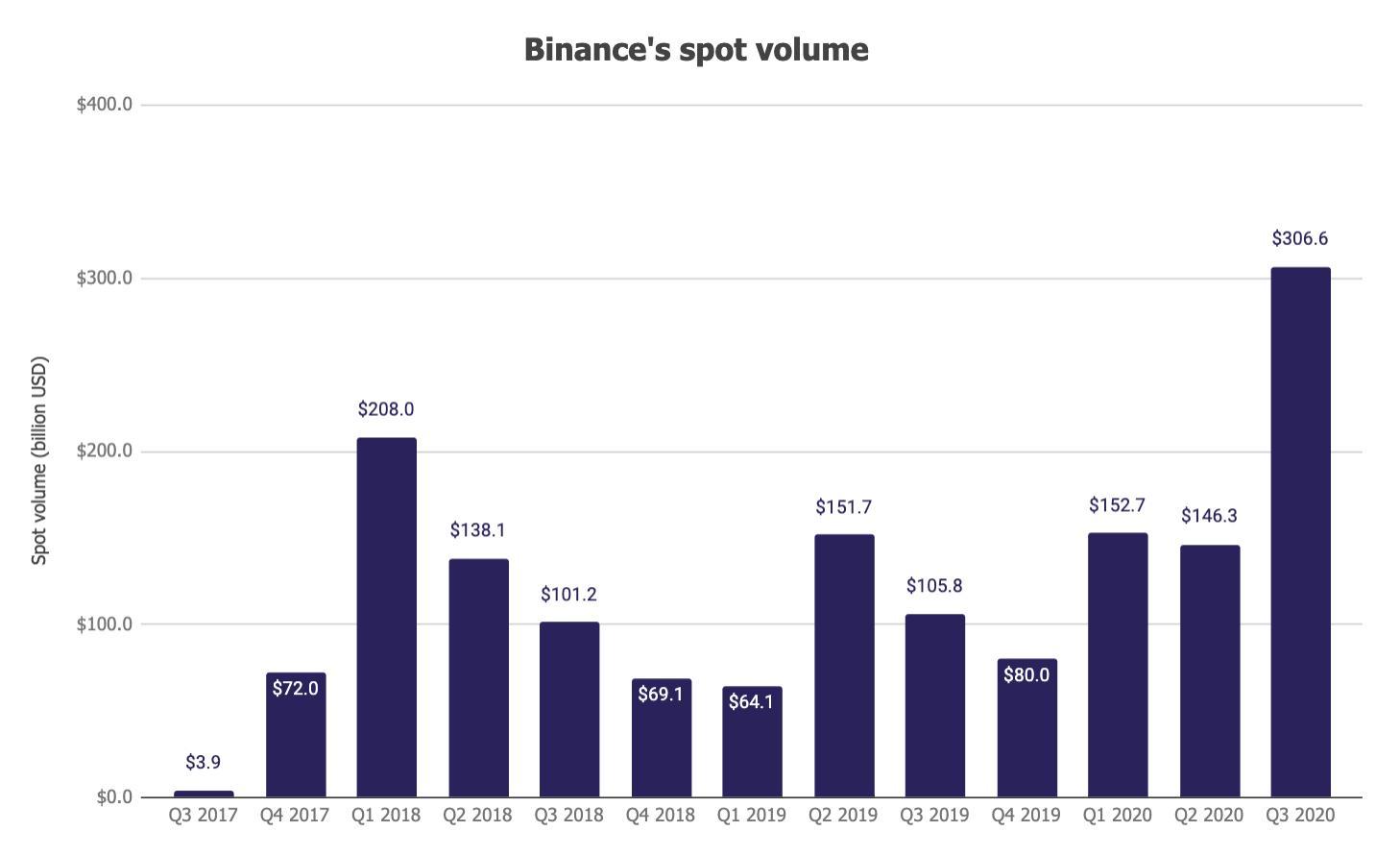 binance spot volume