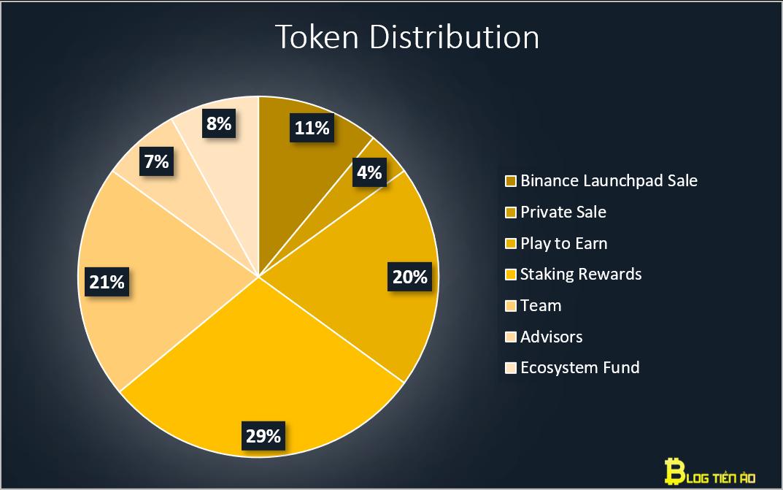 Allocazione dei token AXS