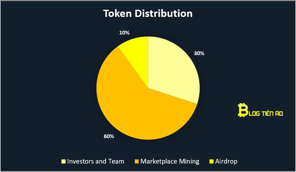 distribuzione di token rari