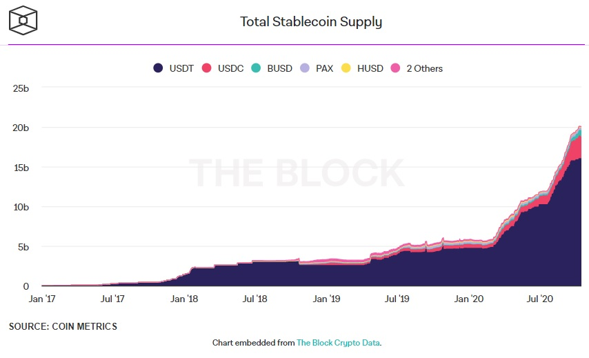 Het totale aanbod van stablecoins
