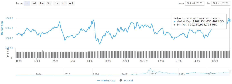 مارکیٹ کا کل سرمایہ