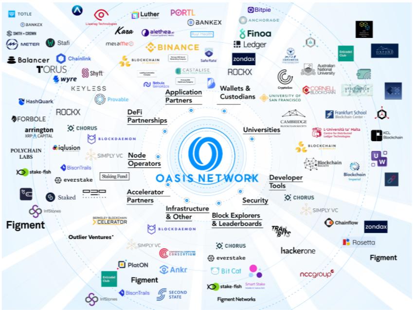 Sistema di rete Oasis