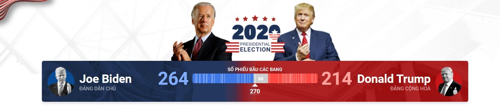 bầu cử hoa kỳ 2020