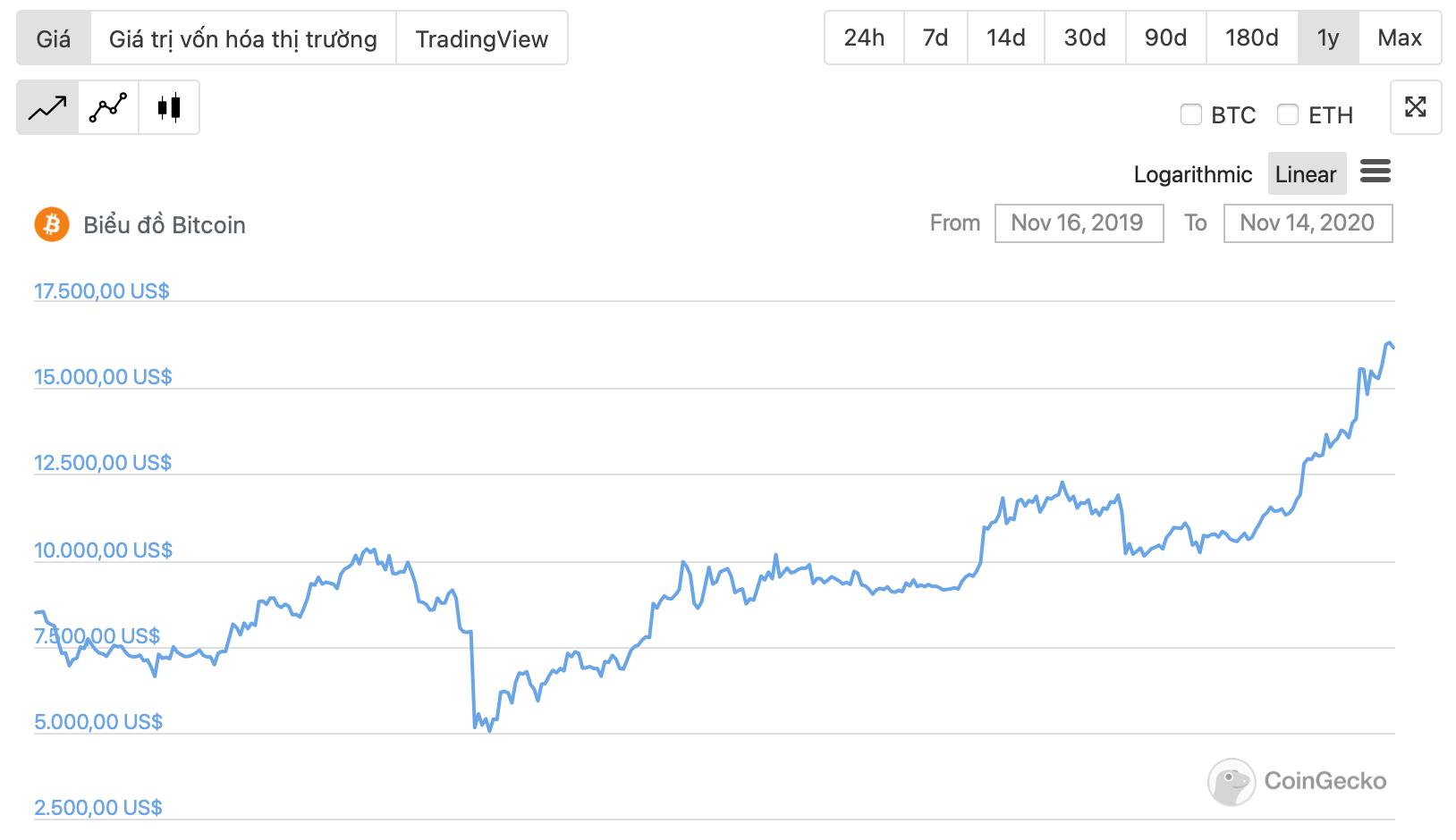 Pohyb cen bitcoinů za 1 rok