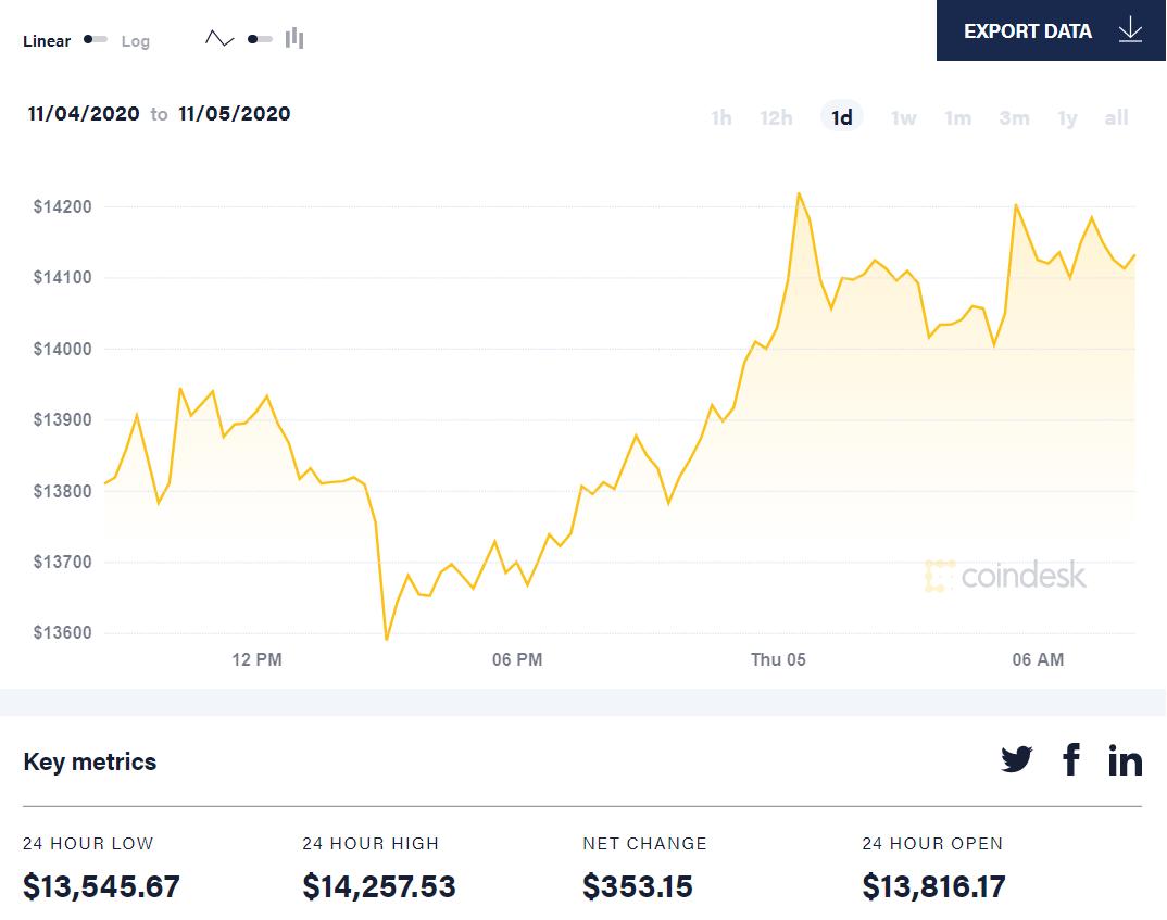 Pohyby cen bitcoinů 24 hodin