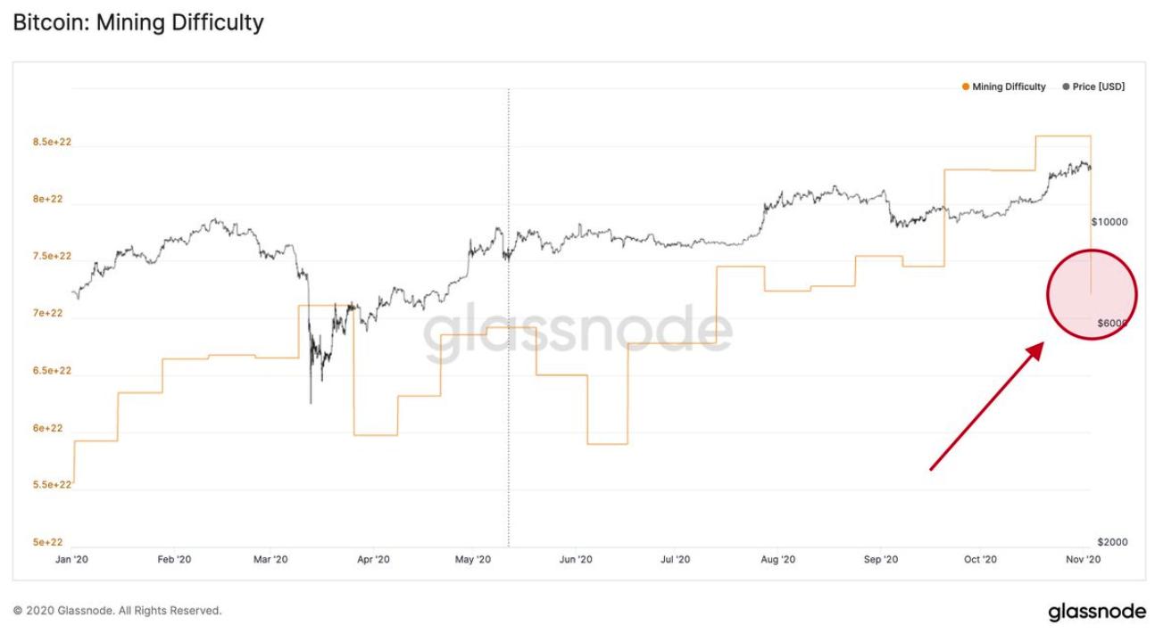 Biểu đồ độ khó của Bitcoin với sự sụt giảm mới nhất được