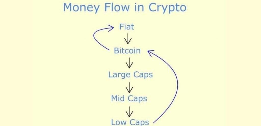 Tok peněz v krypto
