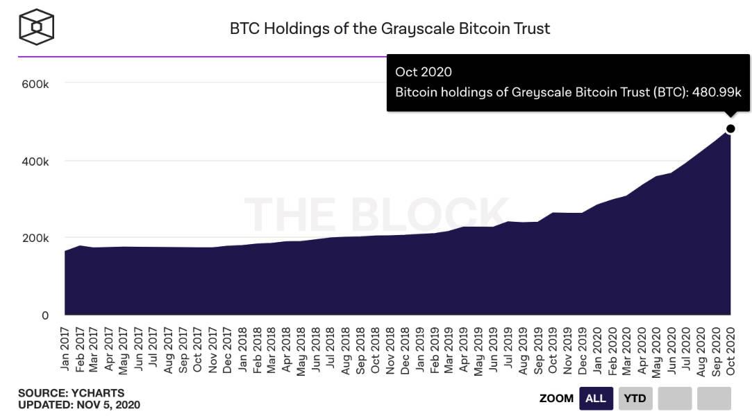 الصندوق الاستئماني BTC الخاص بـ Grayscale