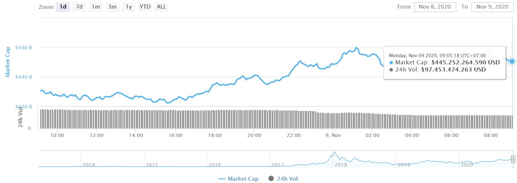 إجمالي رسملة سوق العملات الافتراضية