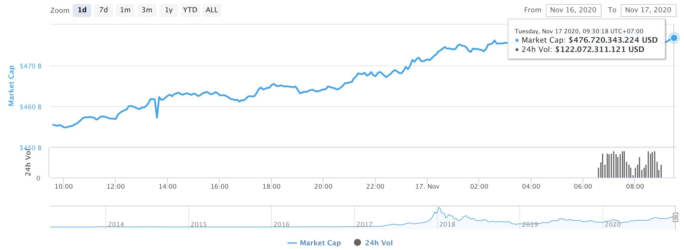 Celková tržní kapitalizace