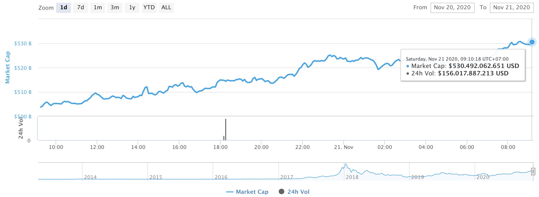 Общая рыночная капитализация виртуальной валюты
