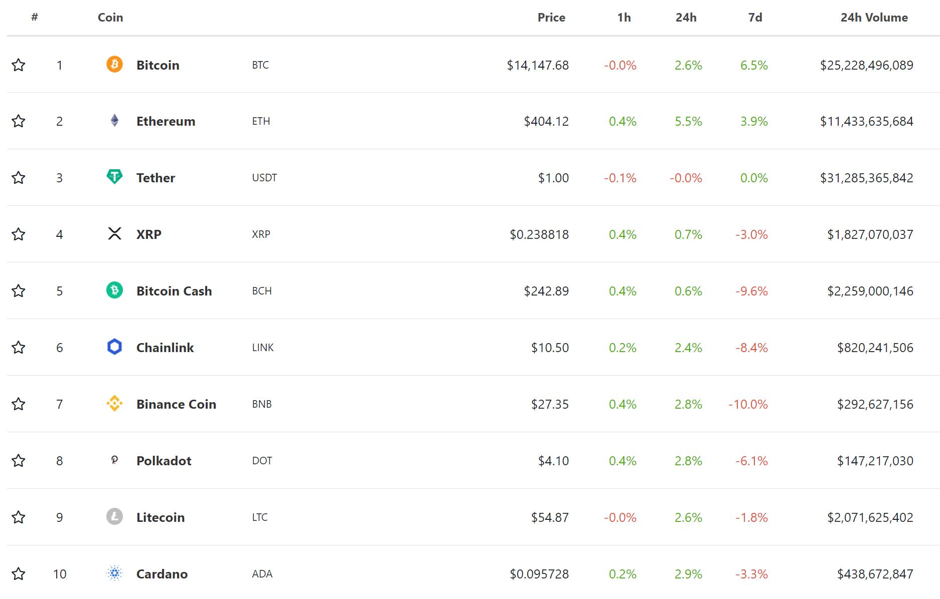 10 nejlepších virtuálních měn