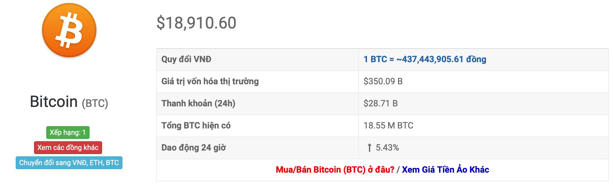 Обменный курс биткойнов