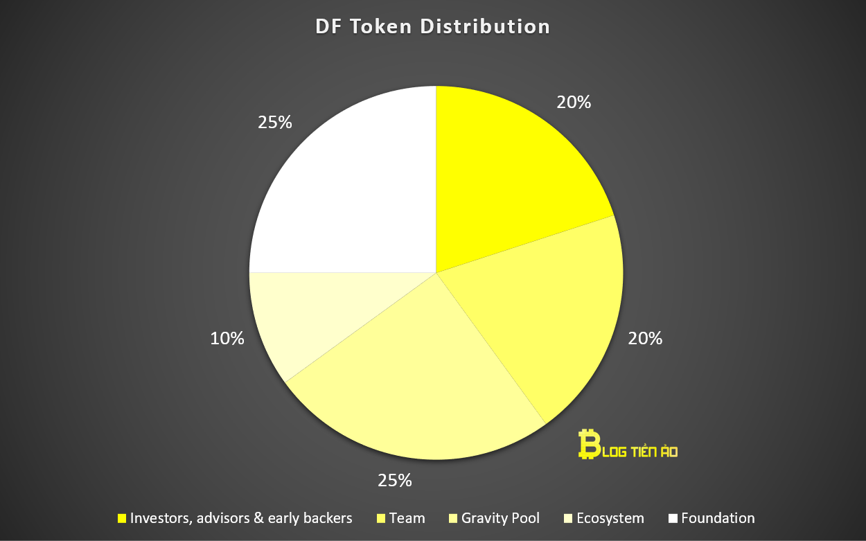 df token distribution
